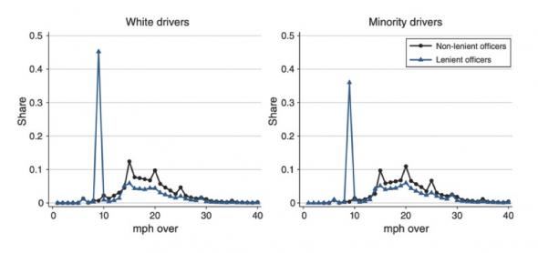 Implicit Bias in Policing Figure 1
